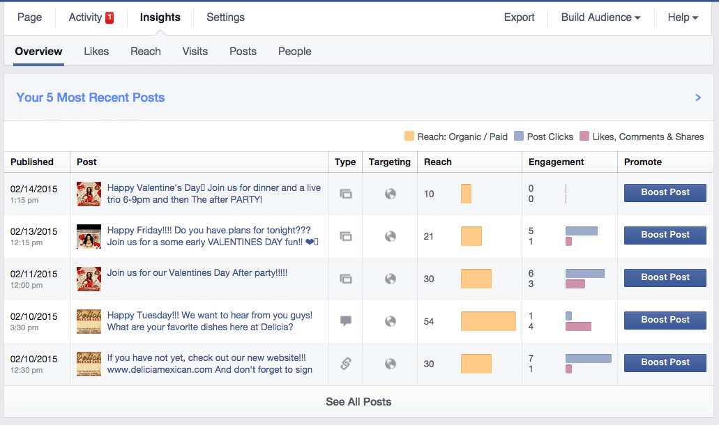 facebook insights on posts