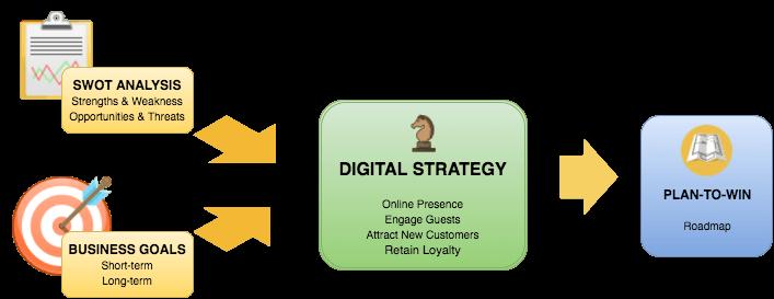TDR - start - strategy